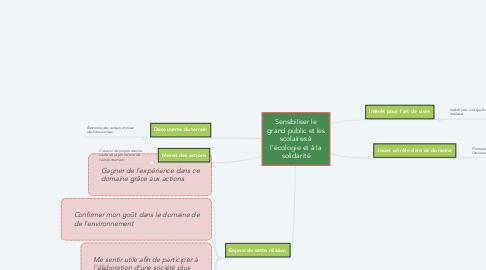 Mind Map: Sensibiliser le grand public et les scolaires à l'écologie et à la solidarité