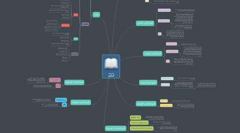 Mind Map: تدريب الراوي