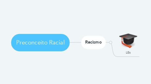 Mind Map: Preconceito Racial