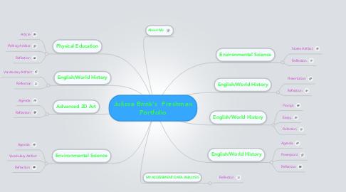 Mind Map: Julissa Brink's  Freshman Portfolio