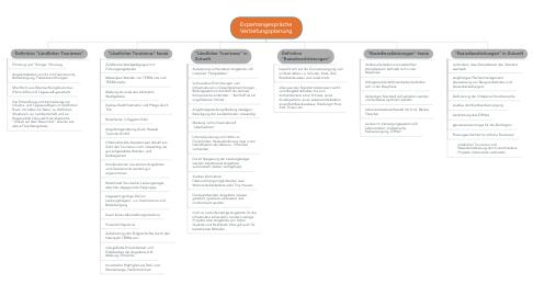Mind Map: Expertengespräche Vertiefungsplanung
