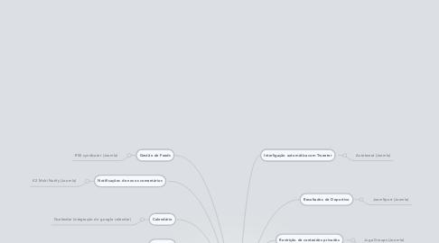 Mind Map: Plataforma AEICBAS