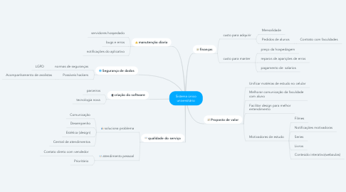 Mind Map: Sistema único universitário