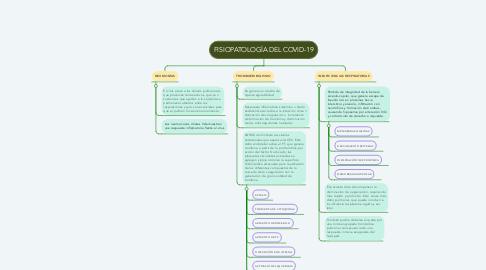 Mind Map: FISIOPATOLOGÍA DEL COVID-19