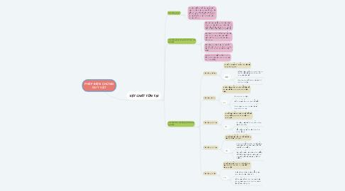 Mind Map: PHÉP BIỆN CHỨNG DUY VẬT