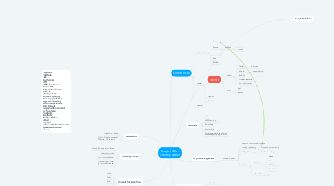 Mind Map: Google SERPs /  Universal Search