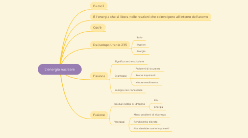 Mind Map: L'energia nucleare
