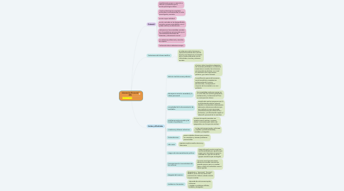 Mind Map: Intervención Psicosocial (IPS)
