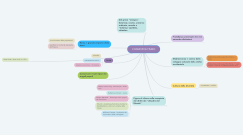 Mind Map: COSMOPOLITISMO