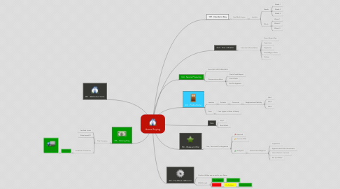 Mind Map: Home Buying