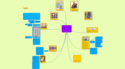 Mind Map: Learning Theories Concept Map