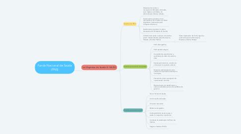 Mind Map: Fundo Nacional de Saúde (FNS)