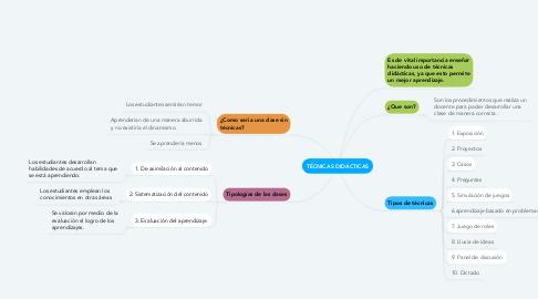 Mind Map: TÉCNICAS DIDÁCTICAS