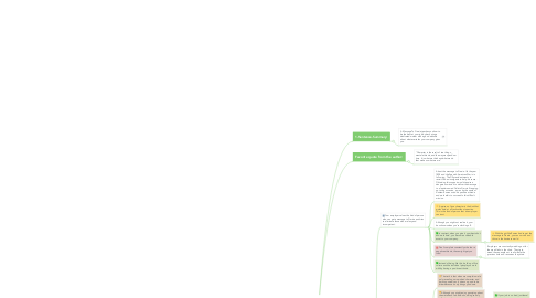 Mind Map: A Message To Garcia Summary
