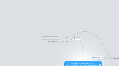 Mind Map: LA RESPONSABILIDAD Y LA IDENTIFICACIÓN DE LOS DETERMINISMOS PERSONALES.