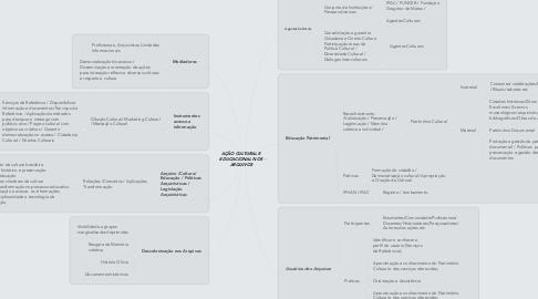 Mind Map: AÇÃO CULTURAL E EDUCACIONAL NOS ARQUIVOS