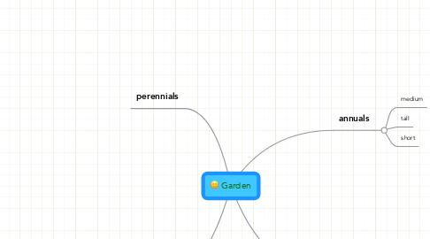 Mind Map: Garden