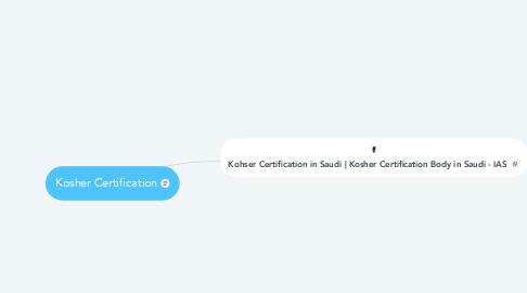 Mind Map: Kosher Certification