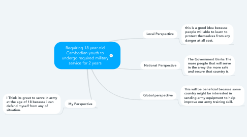 Mind Map: Requiring 18 year old Cambodian youth to undergo required military service for 2 years
