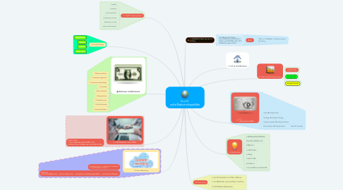 Mind Map: Bus101 ธุรกิจเบื้อต้นสำหรับยุคดิจิทัล