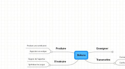 Mind Map: Bokura
