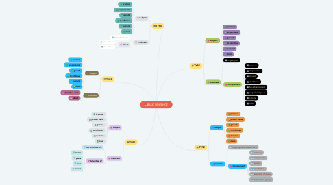 Mind Map: BASIC SENTENCE