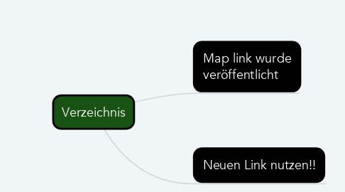 Mind Map: Verzeichnis