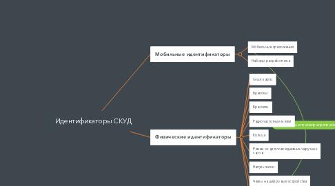 Mind Map: Идентификаторы СКУД