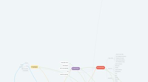 Mind Map: PERCURSO 2