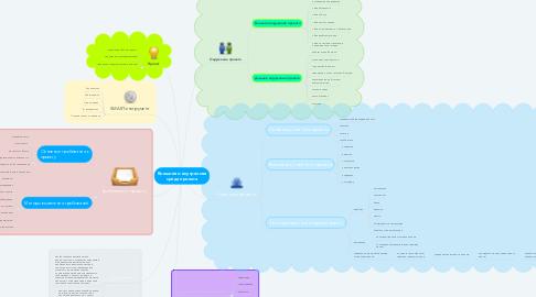 Mind Map: Внешняя и внутренняя среда проекта