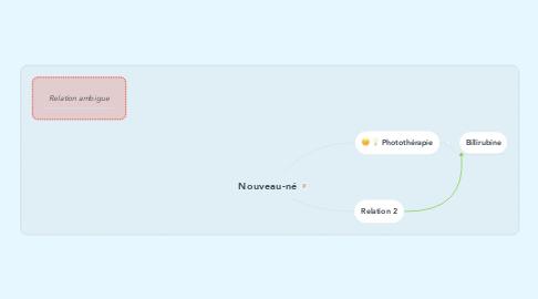 Mind Map: Nouveau-né