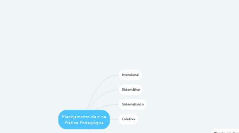 Mind Map: Planejamento da e na Prática Pedagógica