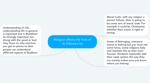 Mind Map: Religion affects the lives of its followers by