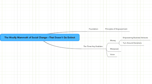 Mind Map: The Woolly Mammoth of Social Change---That Doesn't Go Extinct