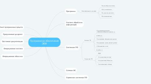 Mind Map: Программное обеспечение ЭВМ