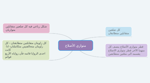 Mind Map: الآثار الإيجابية للتطوع