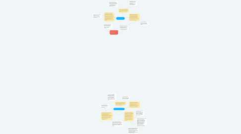 Mind Map: Livio Andronico