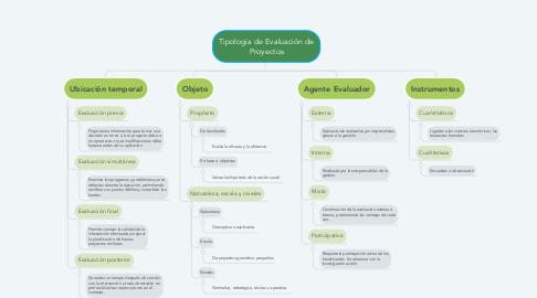 Mind Map: Tipología de Evaluación de Proyectos