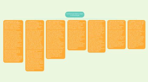 Mind Map: Factores que dieron origen a la sociología