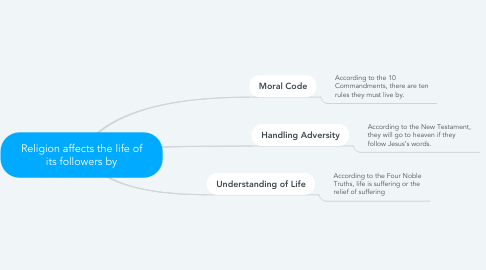 Mind Map: Religion affects the life of its followers by