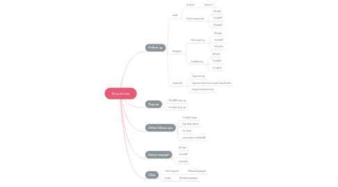 Mind Map: Sequences