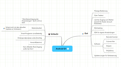 Mind Map: Android G1