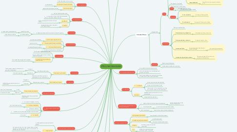 Mind Map: ÉTICA NICOMAQUEA