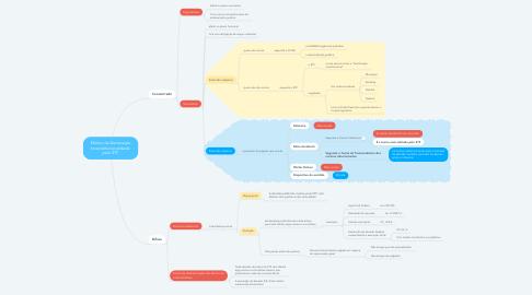 Mind Map: Efeitos da Declaração Inconstitucionalidade pelo STF
