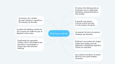 Mind Map: Bullying na escola