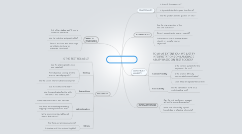 Mind Map: TEST USEFULNESS