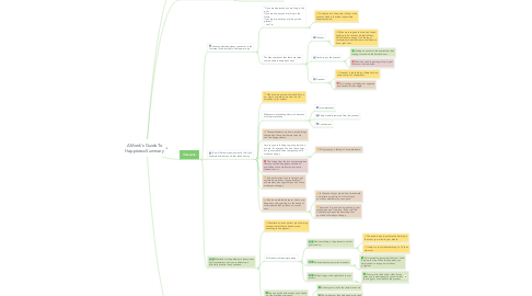 Mind Map: A Monk's Guide To Happiness Summary