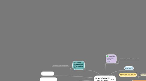 Mind Map: FUNÇÃO SOCIAL DA PROPRIEDADE