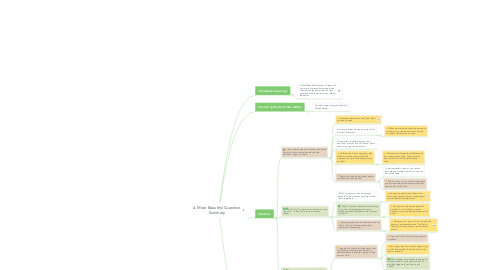 Mind Map: A More Beautiful Question Summary