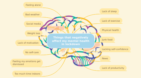 Mind Map: Things that negatively affect my mental health in lockdown